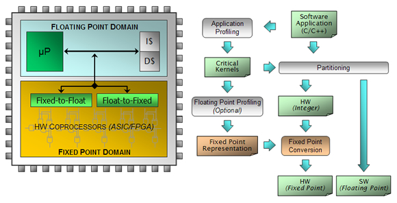 Embedded Systems Design Laboratory Research/Floating Point ...