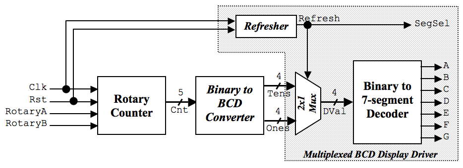 the following provides an overview of the multiplexed bcd to 7-segment  display driver