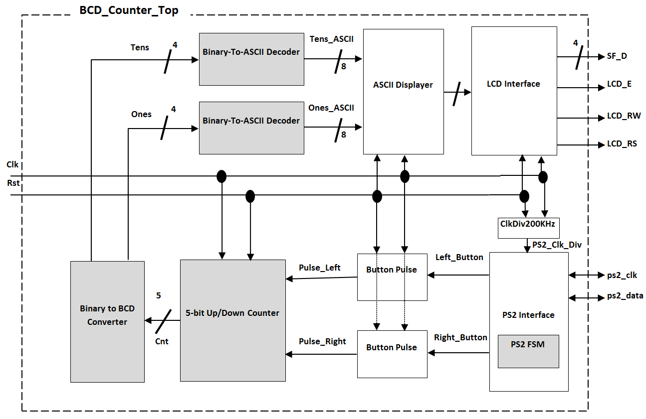 Ece 274a Labs Lab 4 Decoder Input Circuit 8 Bit Binary To Decimal Converter 2 You Will Design All Components Shaded In Grey The Others Are Provided For Note That Should Use Ascii And Ps2 Fsm